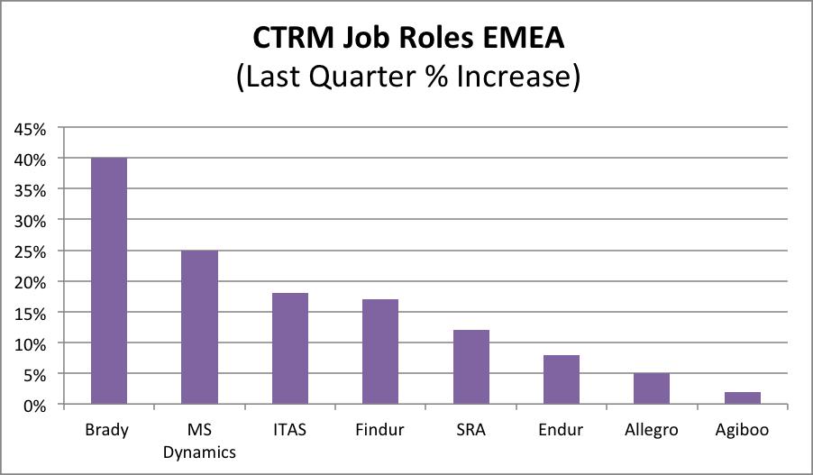 CTRM-Job-Roles-EMEA