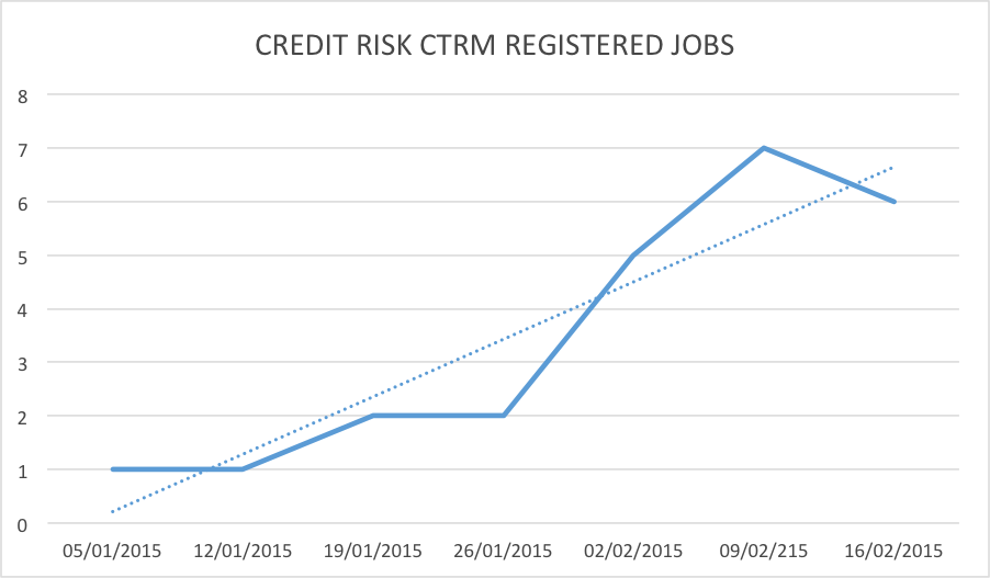 credit-risk-ctrm-registered